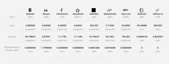 Inf8 coin биржа